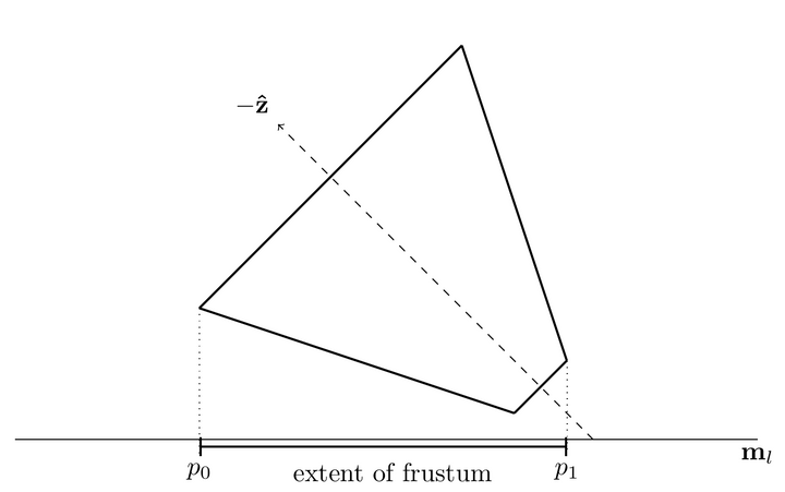 An overhead view of an alternative orientation for the frustum, projected onto a potential separating axis