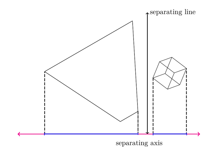 An overhead view of a frustum, an OBB, the separating line between them, and the separating axis