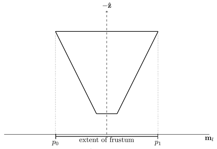 An overhead view of a frustum projected onto a potential separating axes