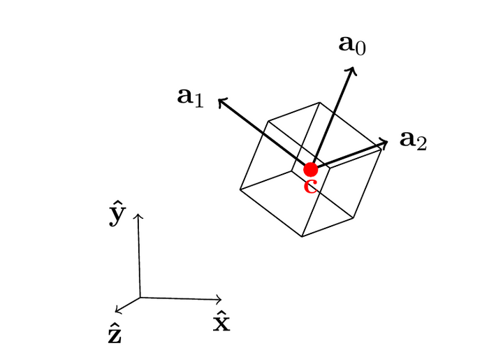 An oriented bounding box with its center and its axes labels